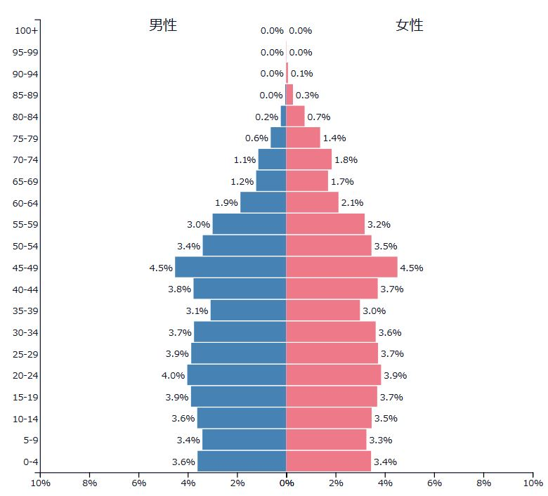 north-korea population pyramid 2017