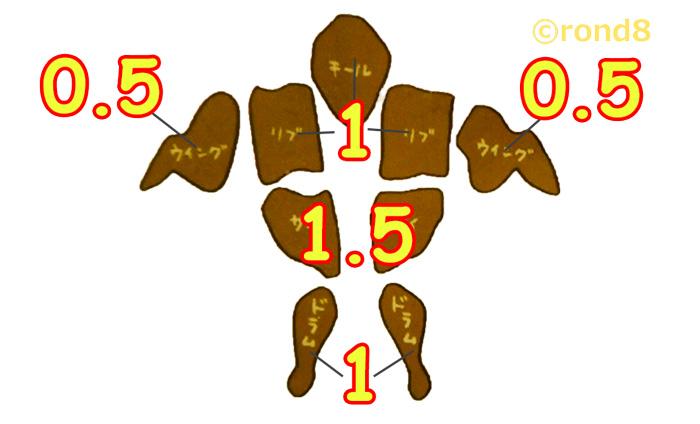 ケンタッキーの部位の選び方の基準と部位別のボリューム
